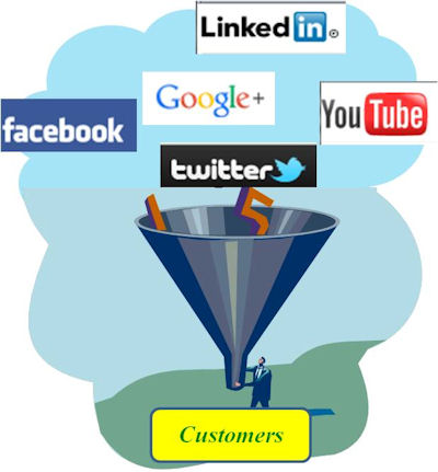 How To Build A Social Media Sales Funnel From Scratch